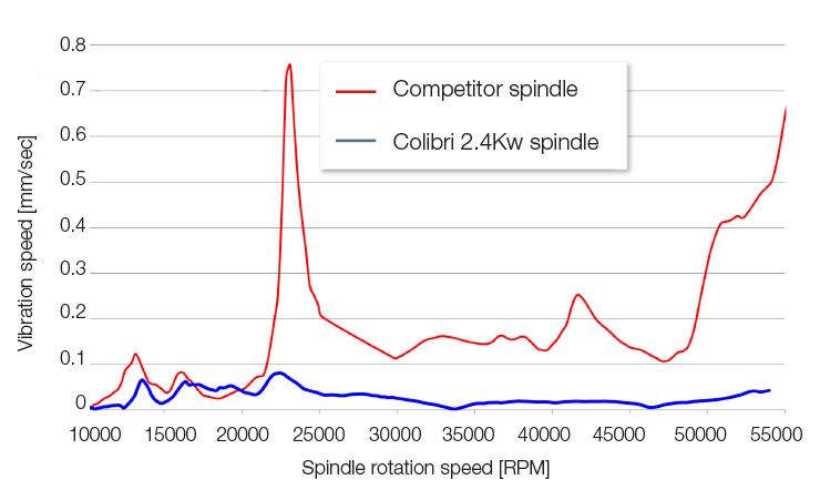 air-bearing_graph1